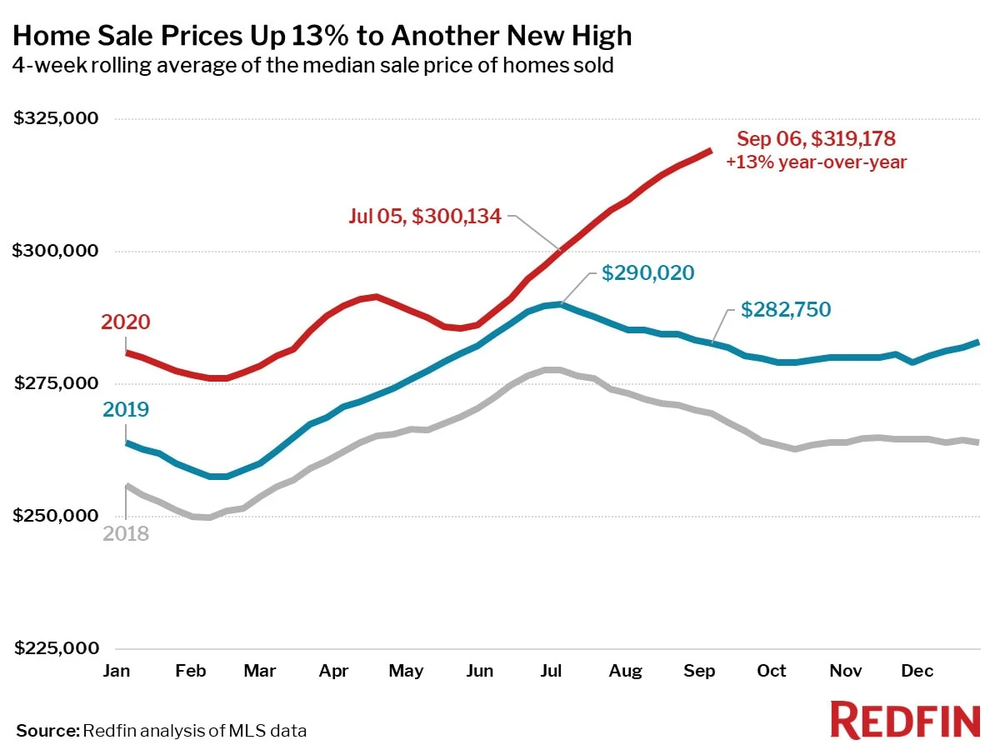 home sale prices up